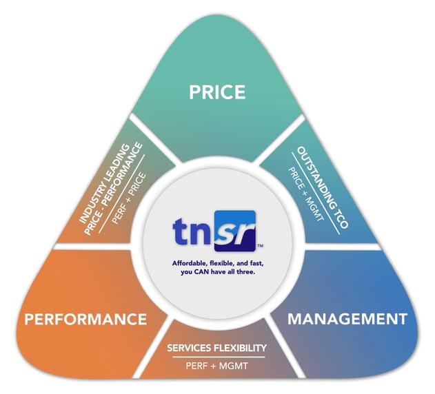 TNSR Value Prop Triangle Re-design