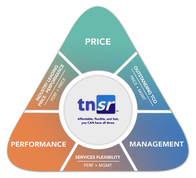 TNSR Value Prop Triangle Re-design