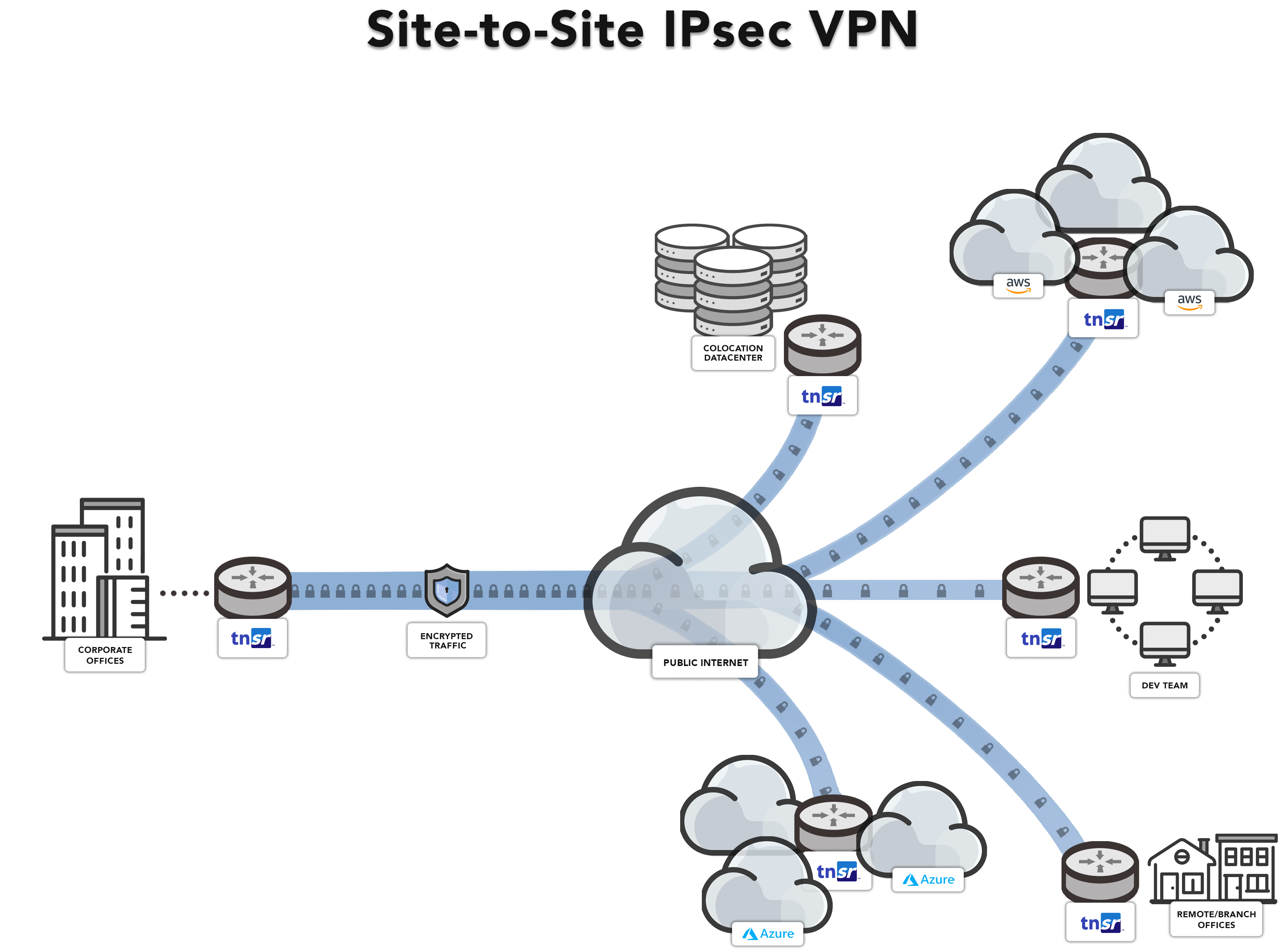 Site to Site IPsec VPN