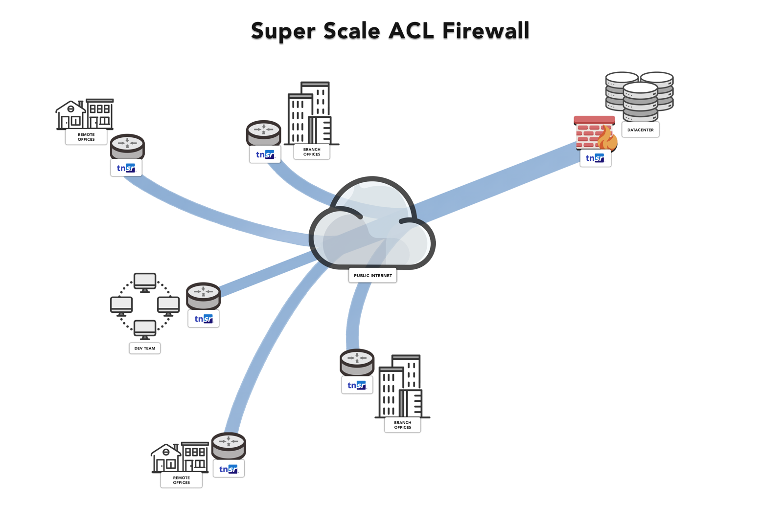 Super Scale ACL Firewall
