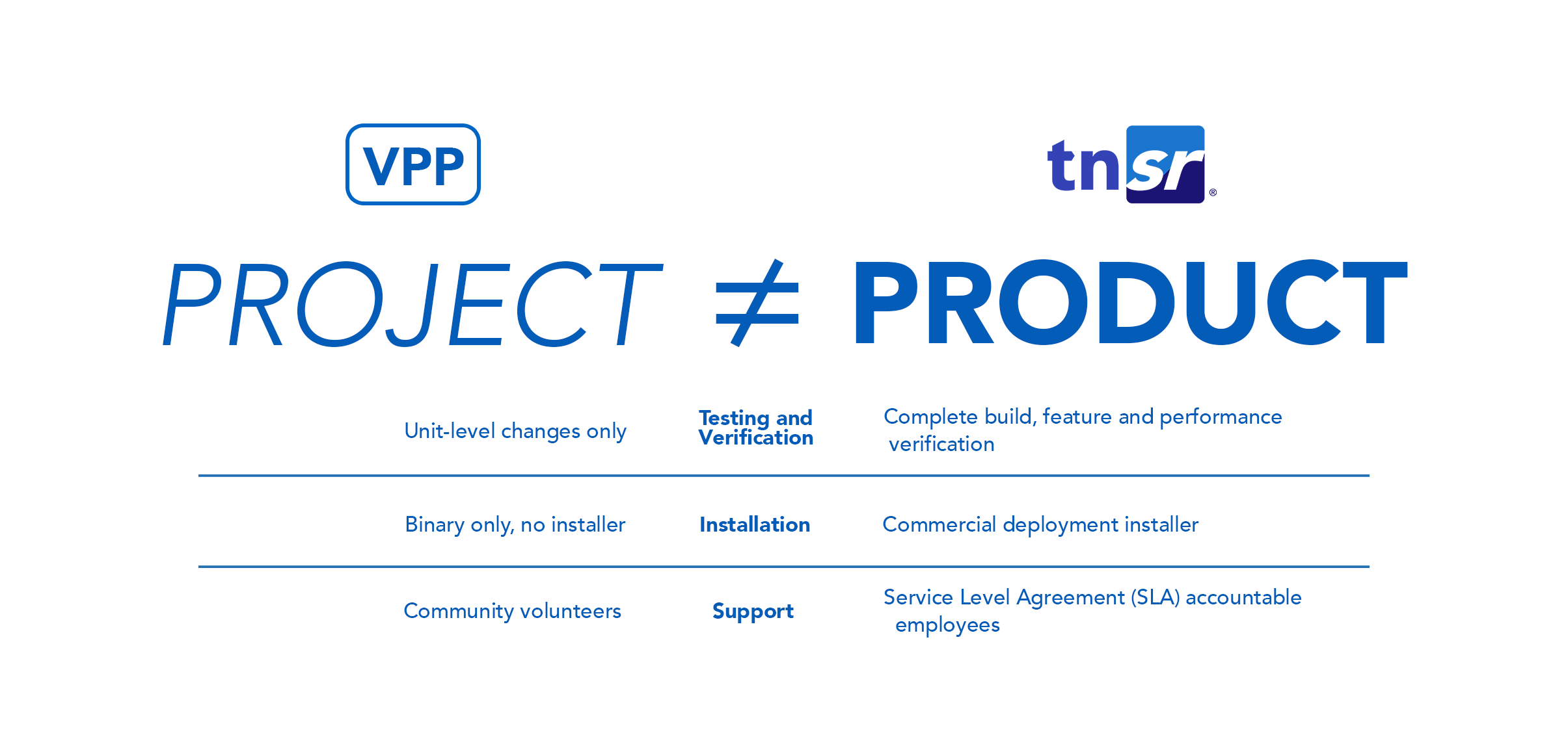 Project vs product