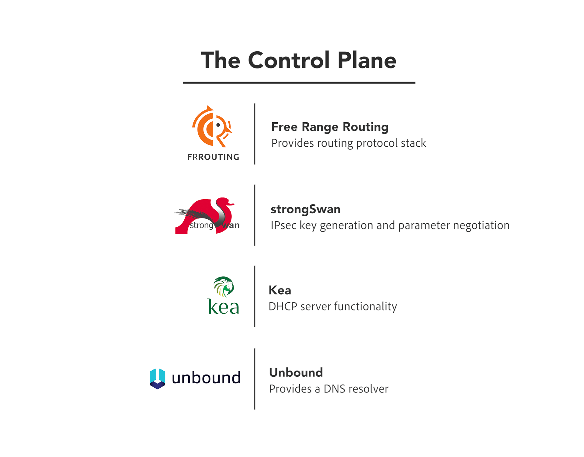 The Control Plane