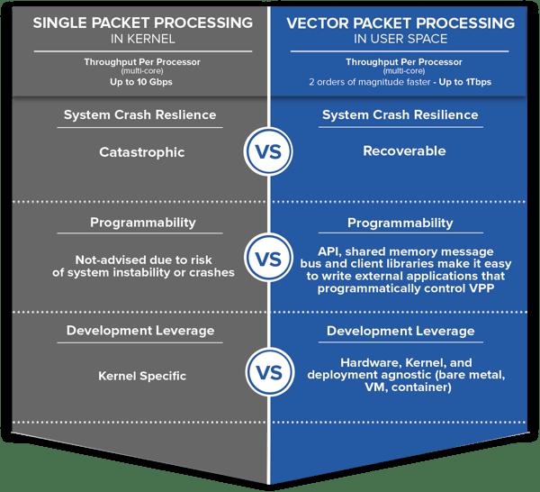 Kernel vs VPP Comparison