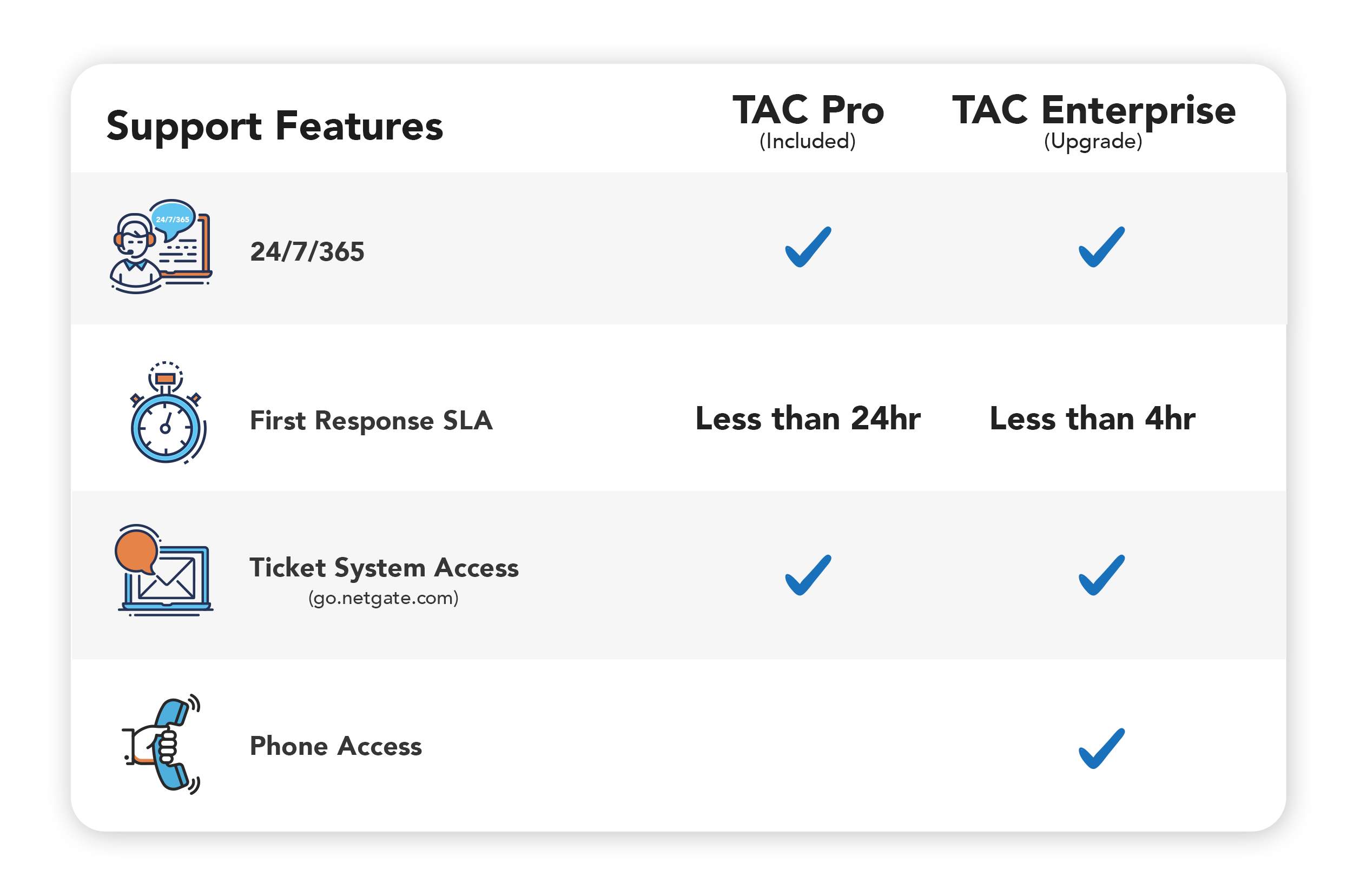 TAC Comparison Table